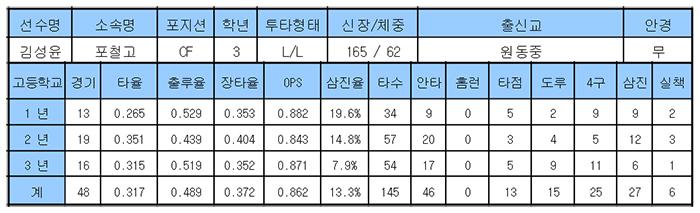 2017 삼성라이온즈 신인선수 지명 결과 및 소개