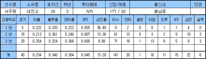 2018 삼성 라이온즈 신인선수 지명 결과 및 소개